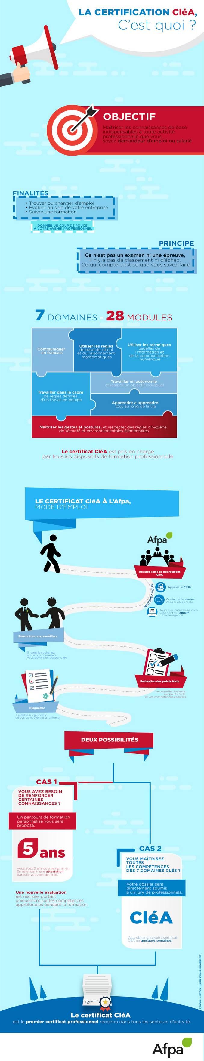 Cla Une Certification Pour Scuriser Les Parcours Professionnels