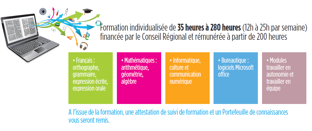 formation a distance 200 heures